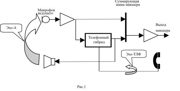 Часть сигнала (Эхо-ТЛФ)